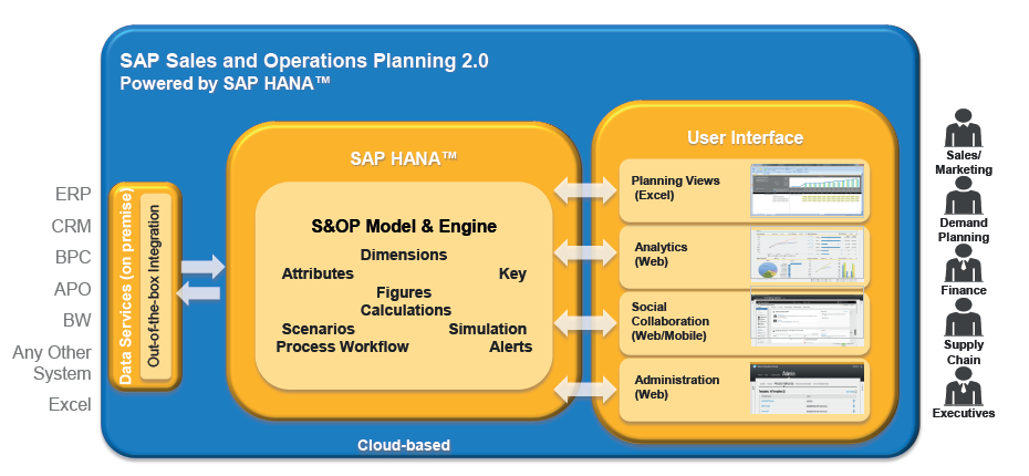 Sap Ibp S Amp Op Sales Amp Operation Planing Align Demand And