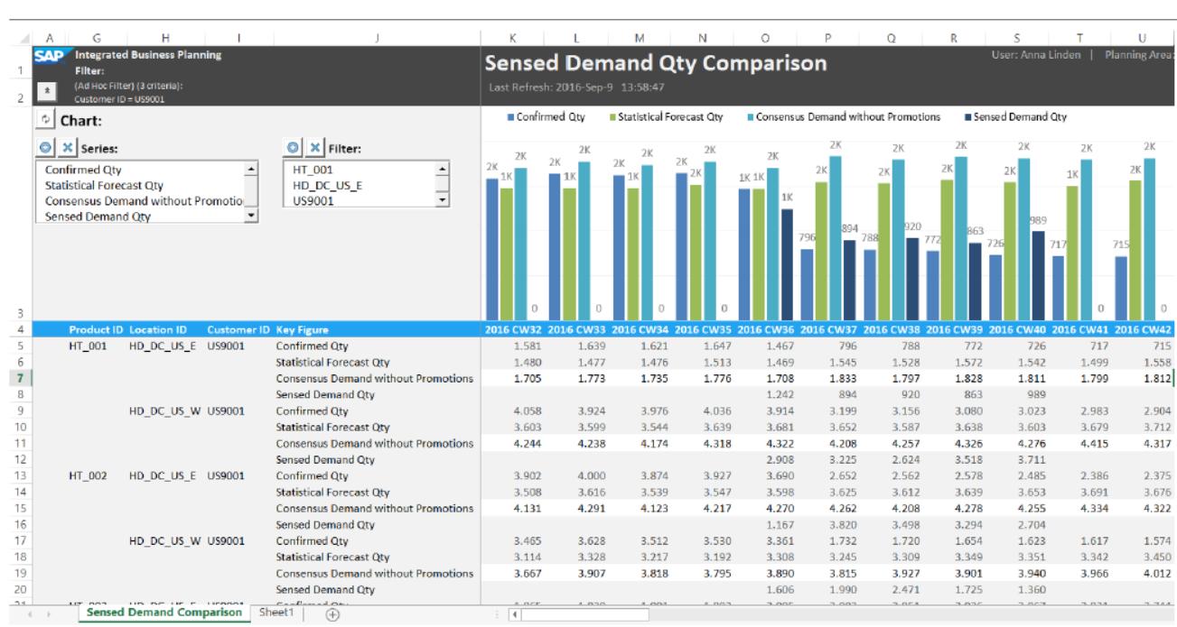 sap-ibp-demand-demand-sensing