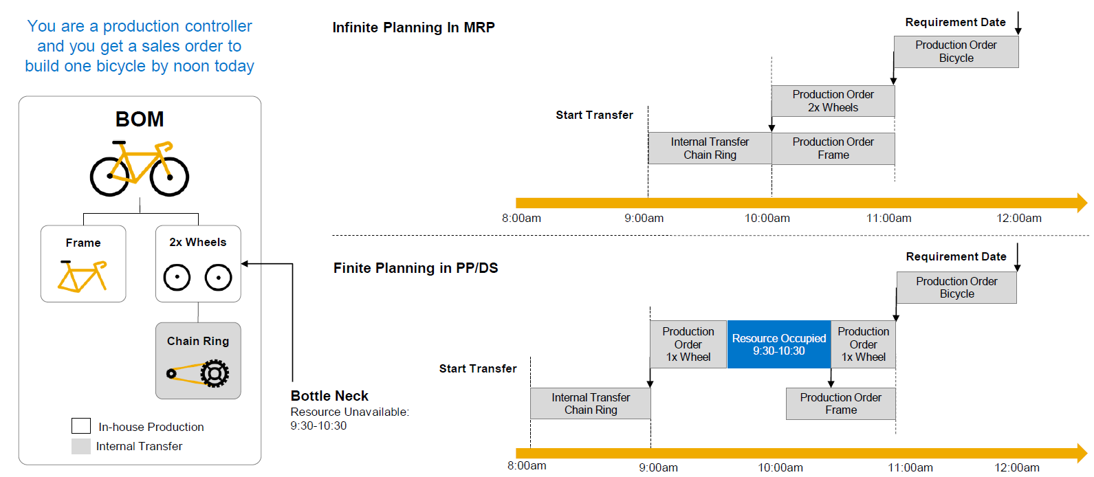 SAP S/4 HANA manufacturing for planning and scheduling