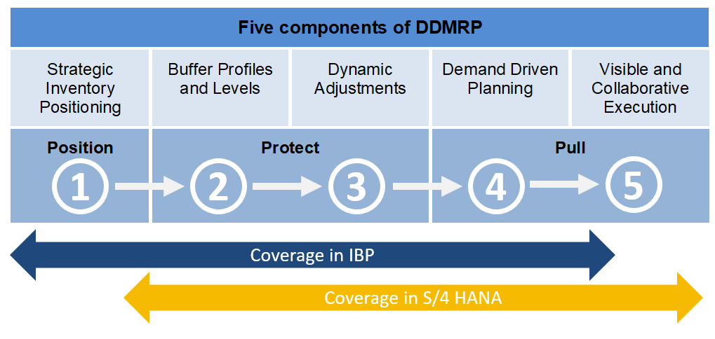 DDMRP process cover by SAP S/4HANA and SAP IBP